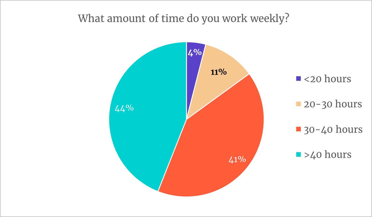remote workers tend to work more